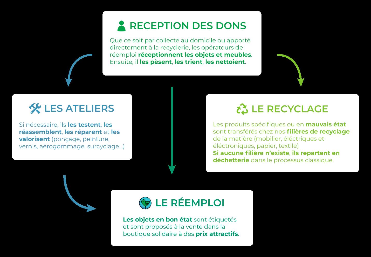 Réception des dons - Ateliers - Recyclage - Réemploi